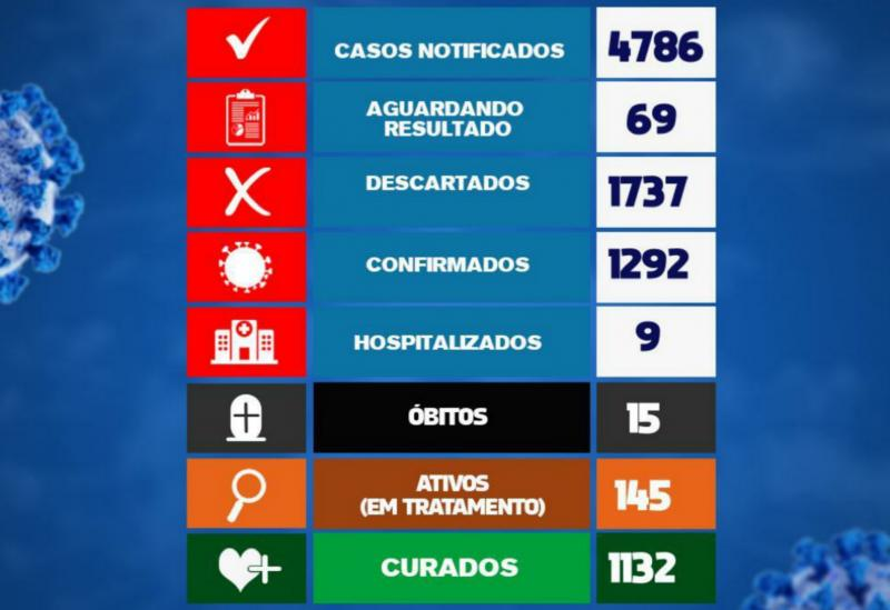 Onze novos casos da Covid-19 foram registrados em Brumado nas últimas 24h