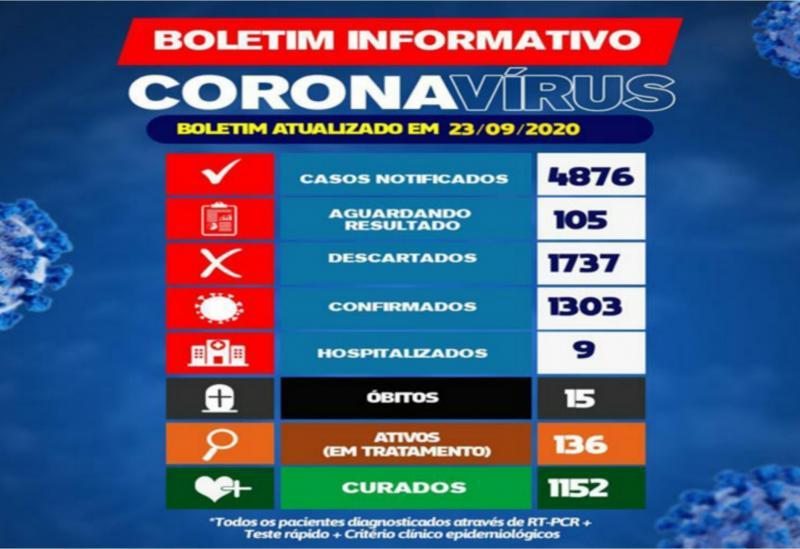 Brumado registra 11 casos da Covid-19 em 24h