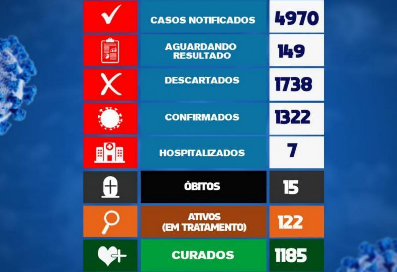Brumado tem 19 novos casos da Covid-19 em 24h