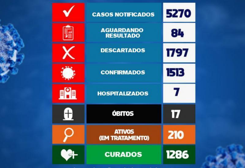 Nas últimas 24h Brumado registrou 12 novos casos da Covid-19