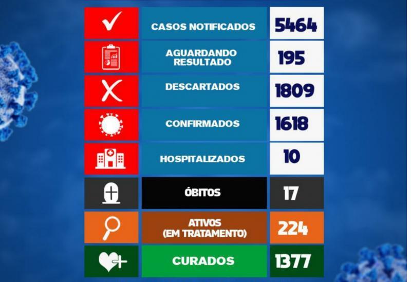 Brumado registra 73 novos casos da Covid-19 nas últimas 24h