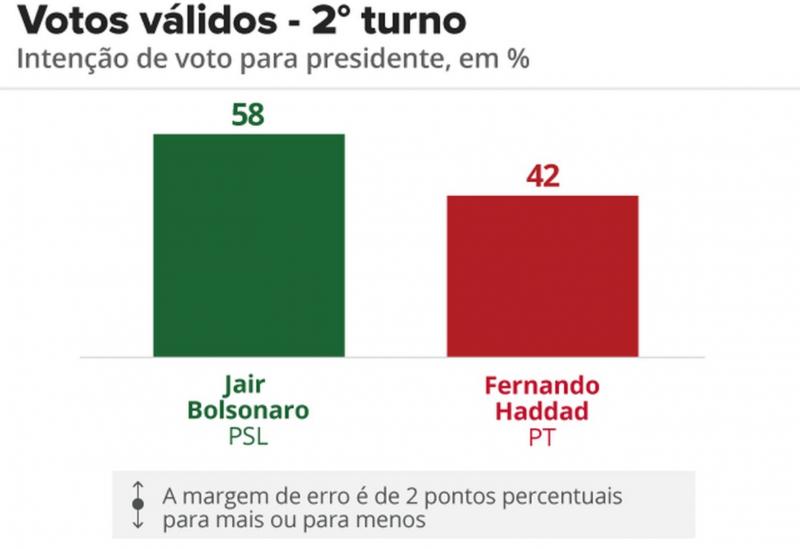 Datafolha, votos válidos: Bolsonaro, 58%; Haddad, 42%
