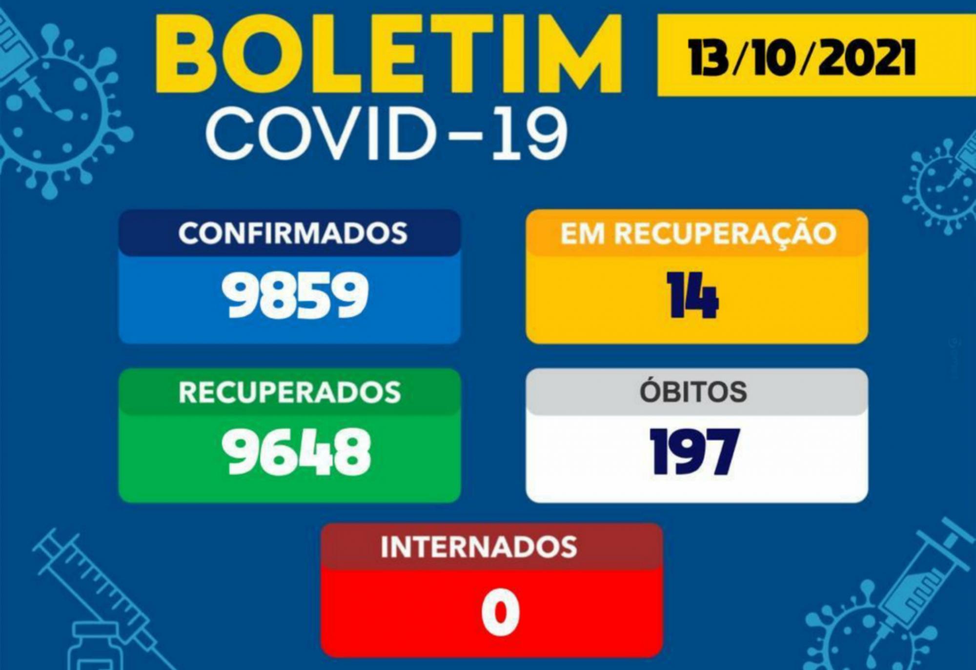Brumado tem 14 casos ativos da Covid-19