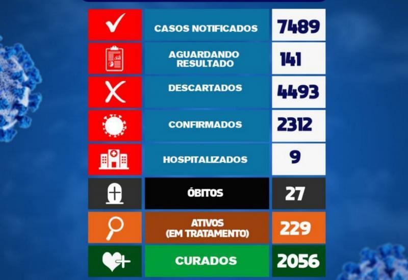 Brumado registra 13 novos casos da Covid-19 nas últimas 24h