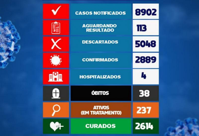 Brumado registrou 34 casos da Covid-19 nas últimas 24h