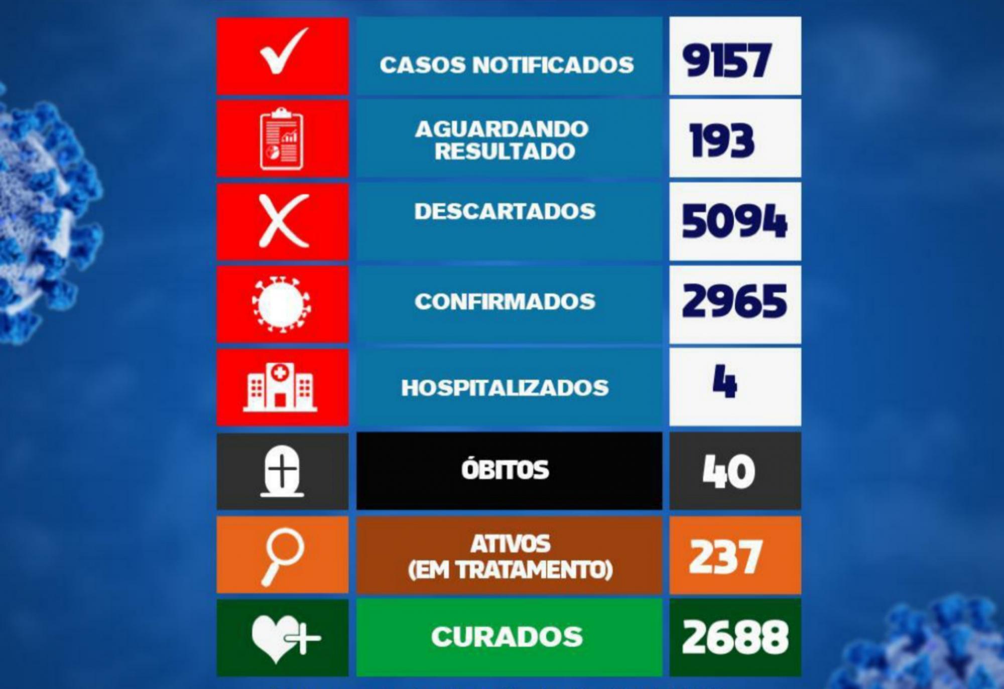 Brumado registrou 19 novos casos da Covid-19 em 24h