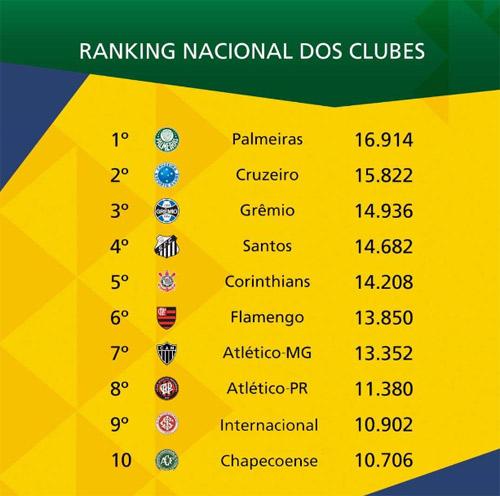 Ranking da CBF 2019: Palmeiras lidera lista; Cruzeiro é segundo