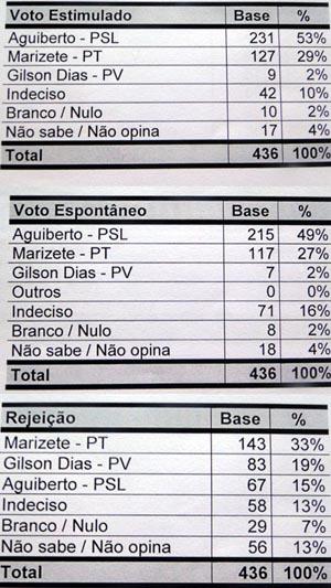 PESQUISA APONTA AGUIBERTO 24% NA FRENTE DE MARIZETE