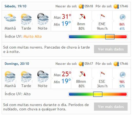 Brumado: Fim de semana deve ser de muita chuva em Brumado