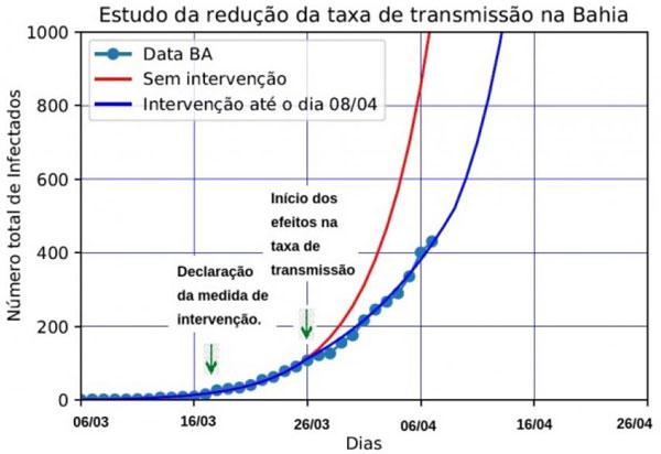Transmissão do coronavírus cai 27% na Bahia devido a medidas de restrição de circulação adotadas, diz estudo